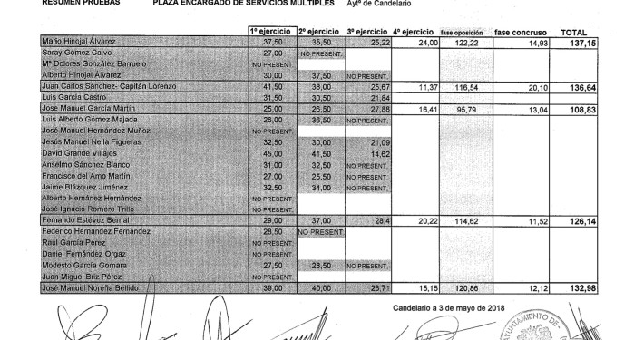 CALIFICACION TOTAL PLAZA SERVICIOS MULTIPLES